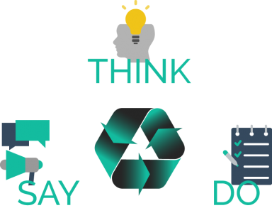 Think say do diagram